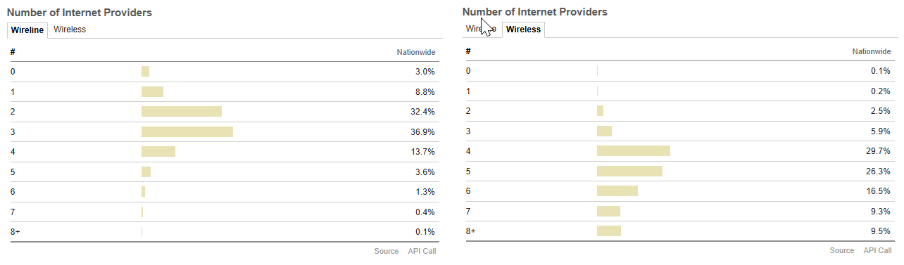 Number of Internet Providers